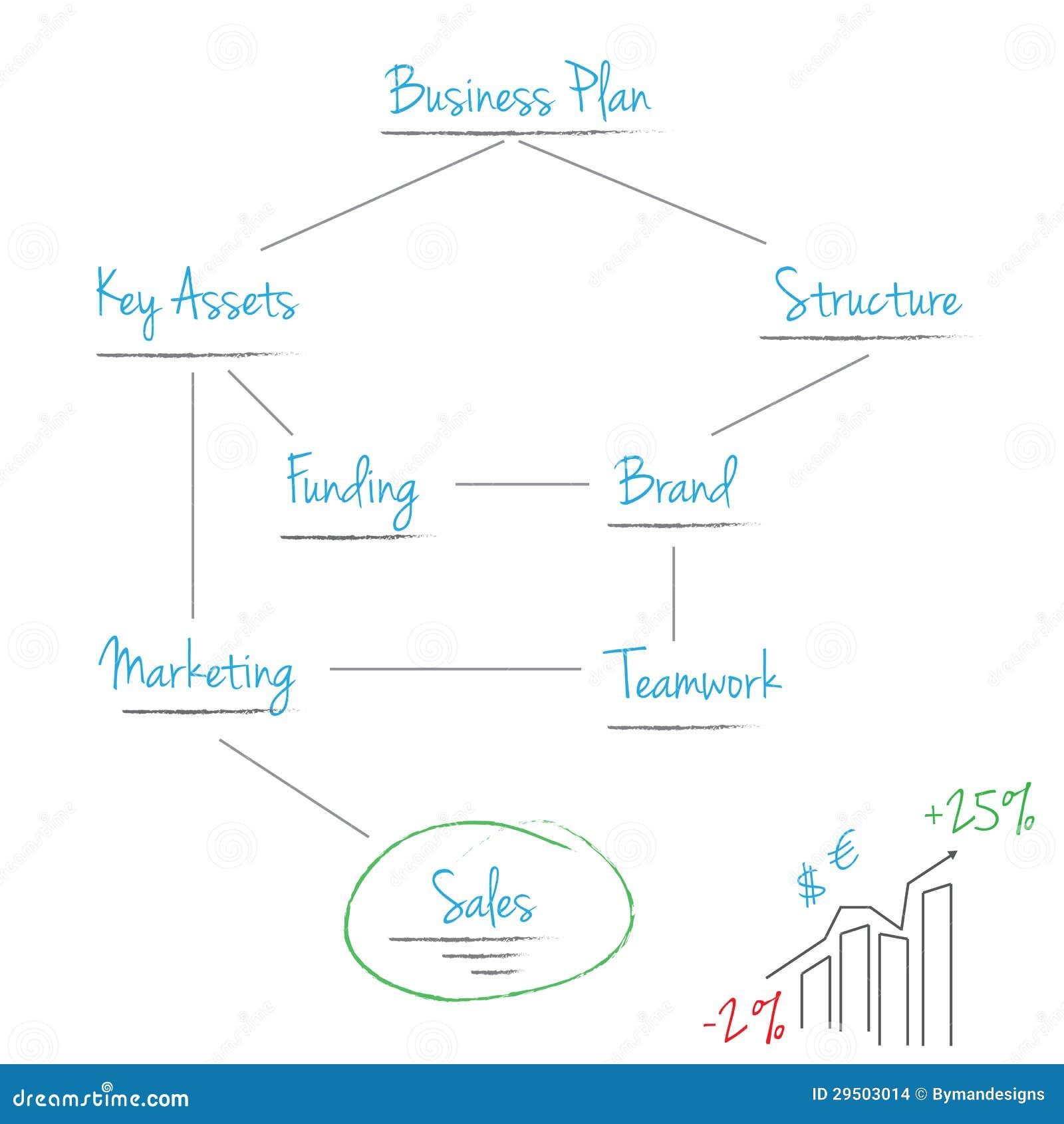 Het businessplan van de regeling