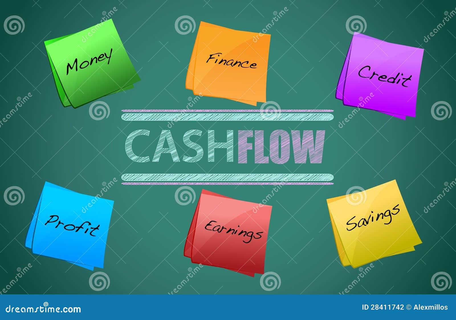 Het concept van de cash flow