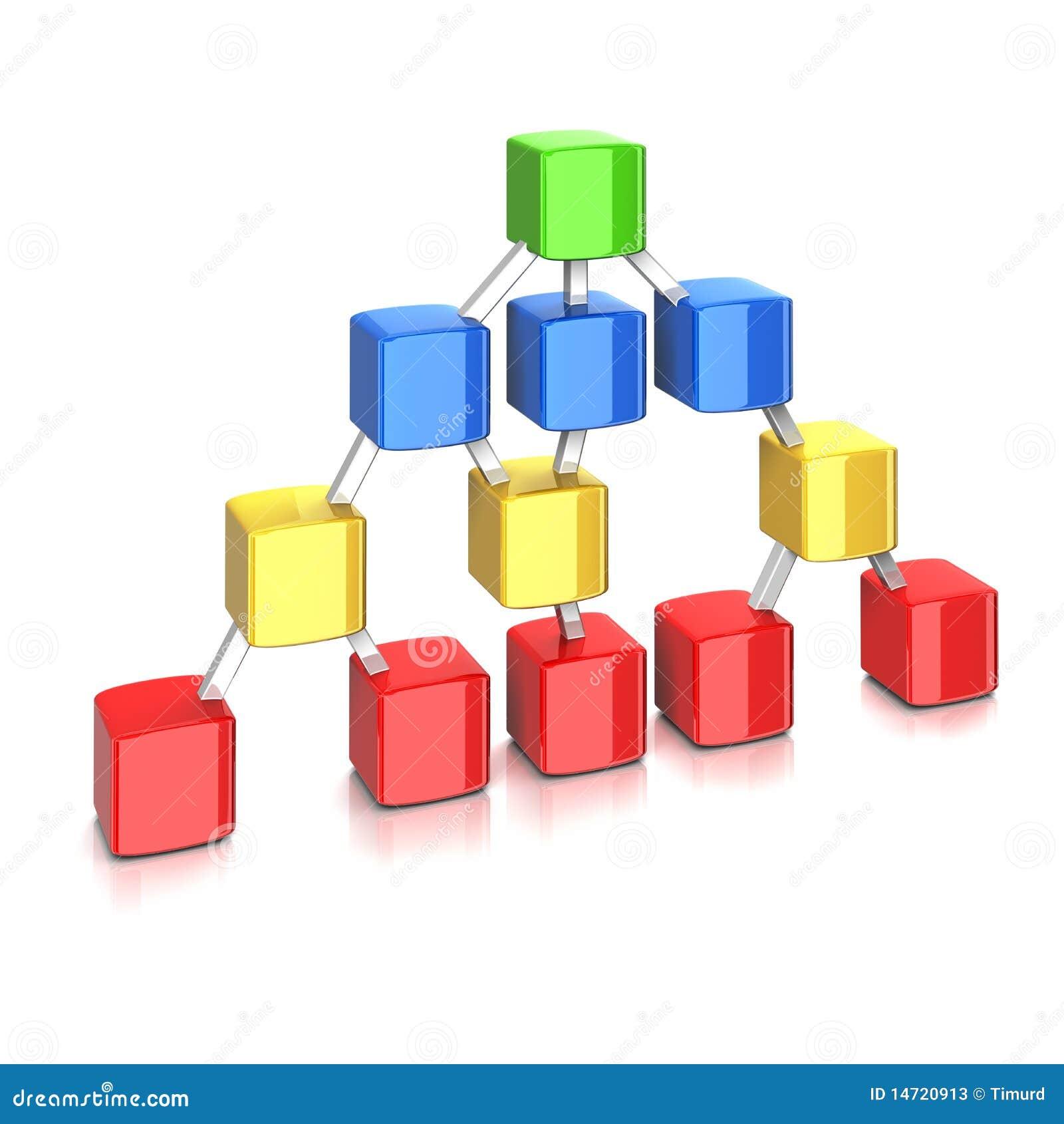 Het concept van de hiërarchie