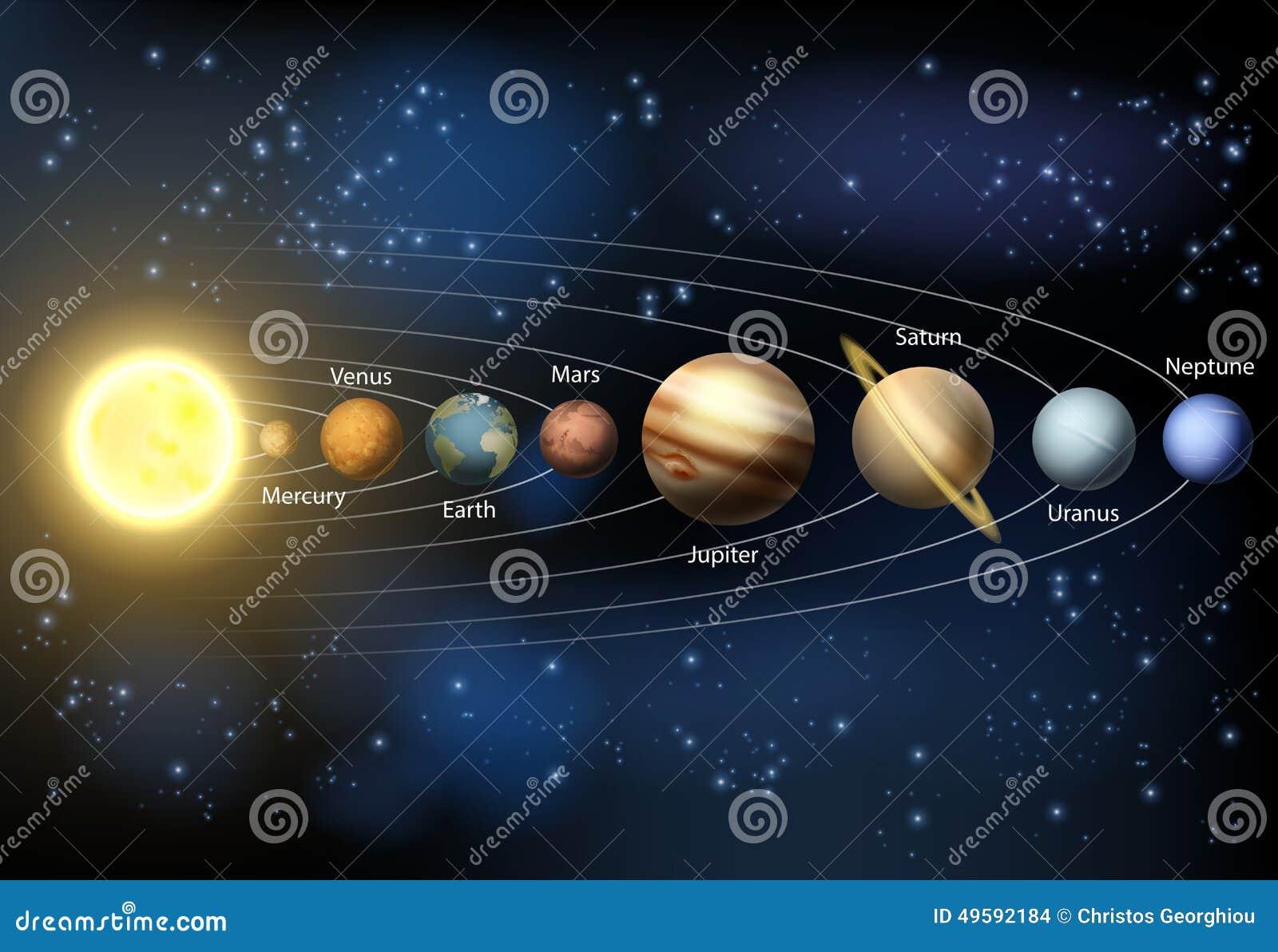 Het diagram van zonnestelselplaneten