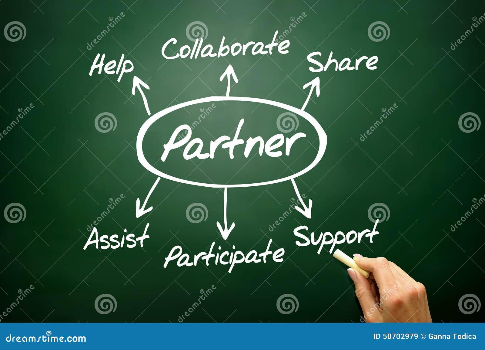 Het hand getrokken concept van het Partnerdiagram, bedrijfsstrategie op blackbo