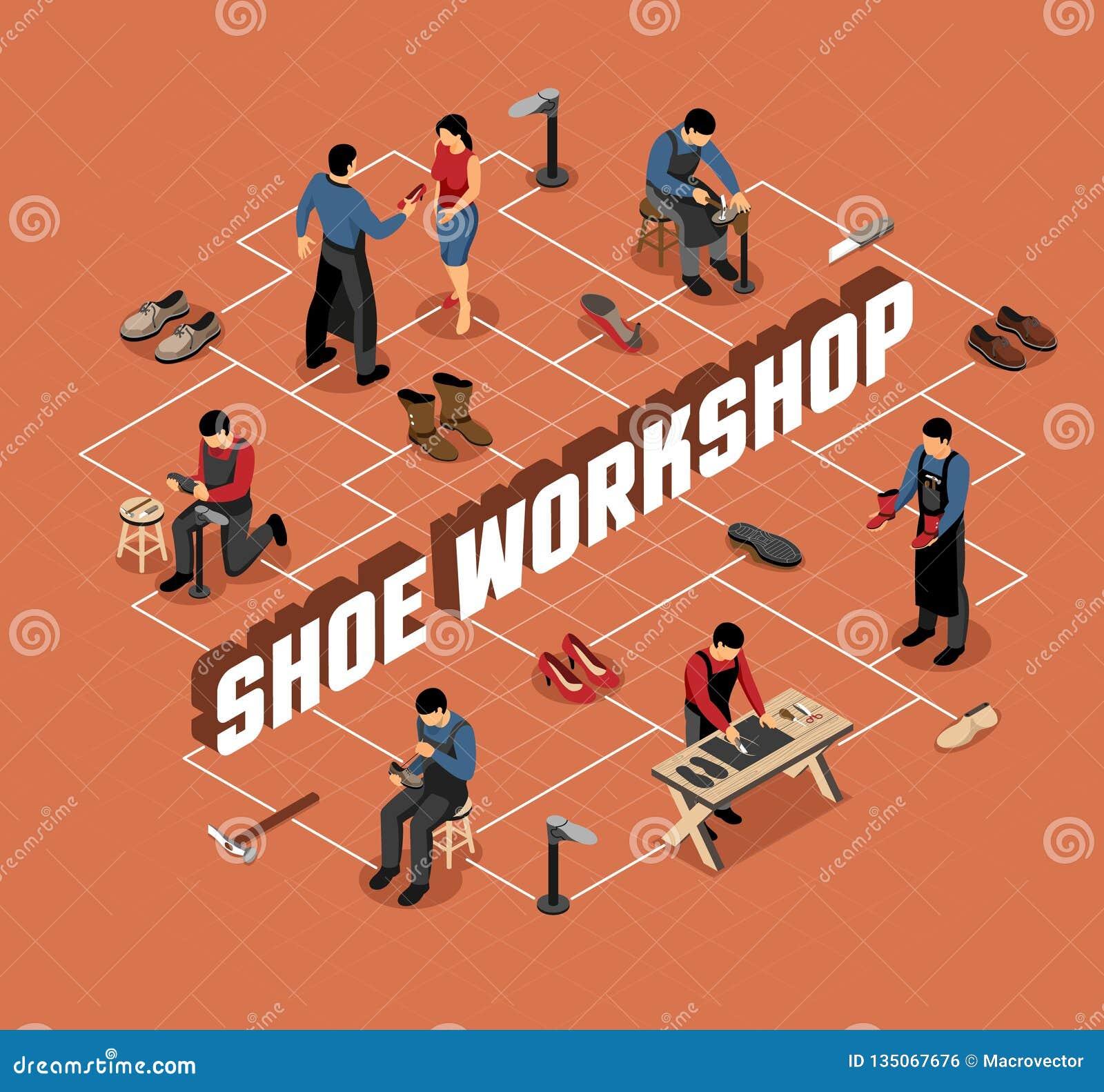 Het Isometrische Stroomschema van de schoenworkshop