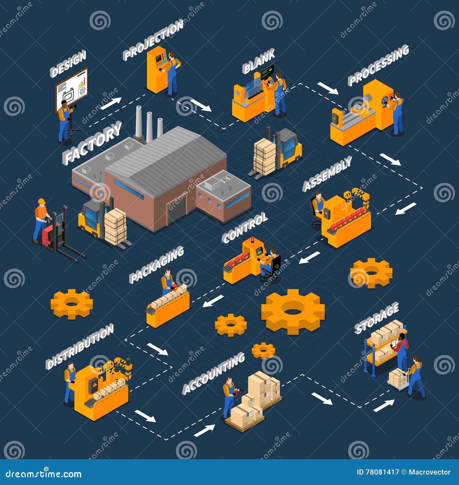Het Isometrische Stroomschema van fabrieksarbeiders