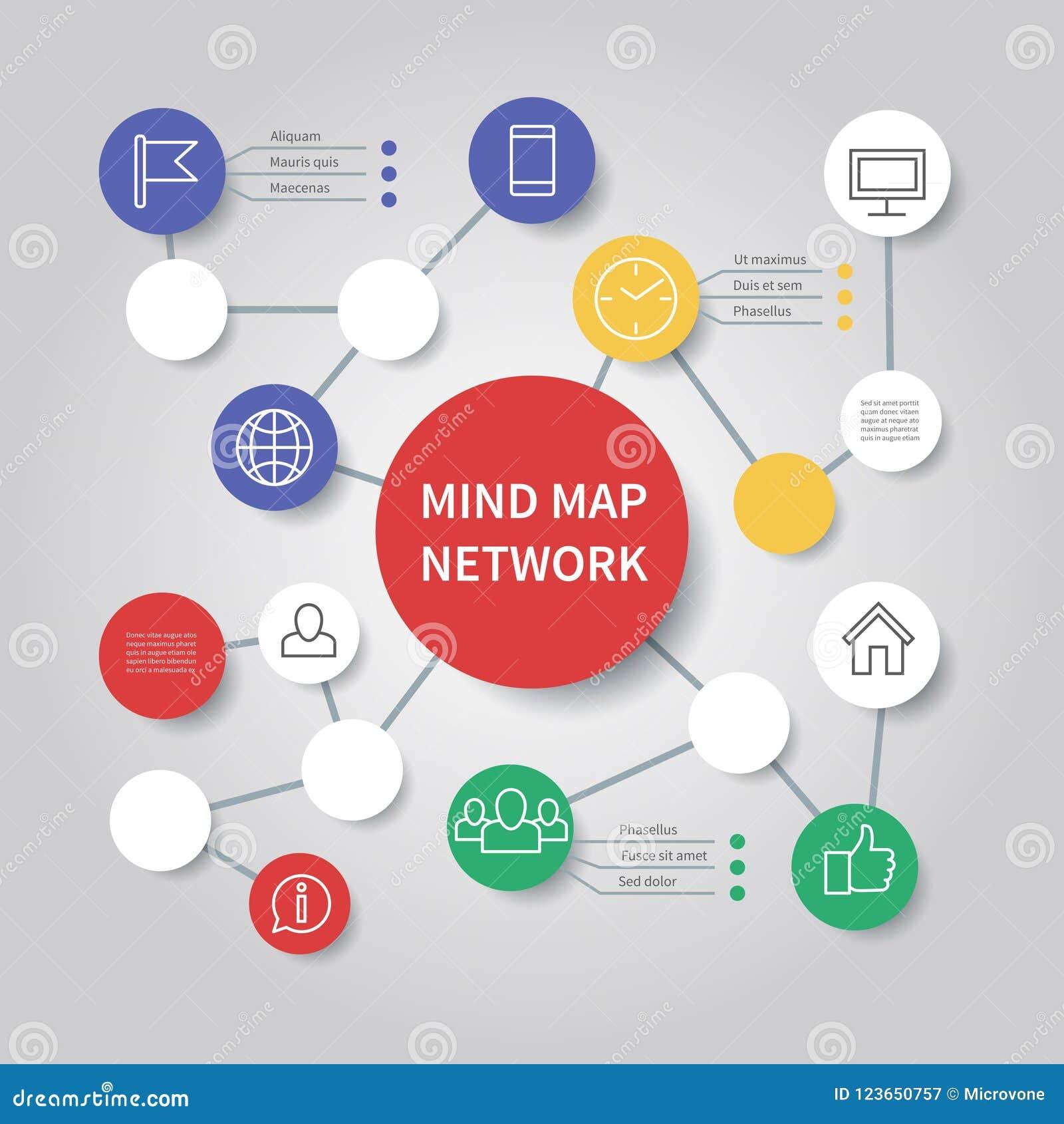 Het netwerkdiagram van de meningskaart Het infographic vectormalplaatje van het Mindfulnessstroomschema