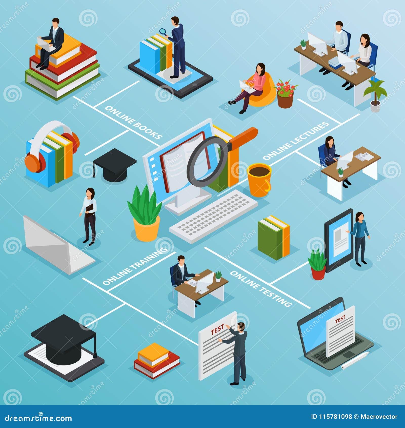Het online Isometrische Stroomschema van Onderwijskarakters