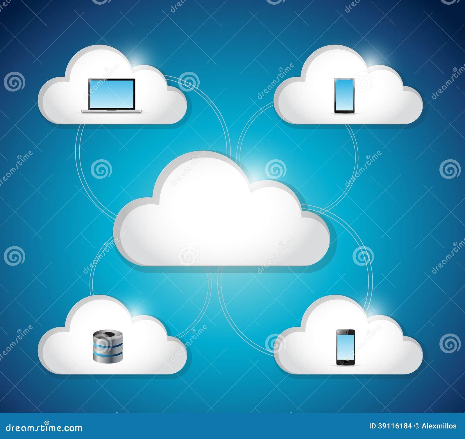 Het ontwerp van de de verbindingsillustratie van de wolkenelektronika