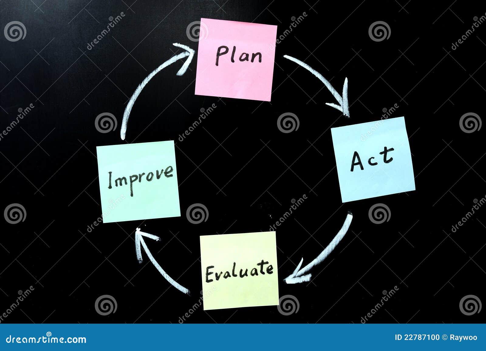 Het plan, handeling, evalueert en verbetert