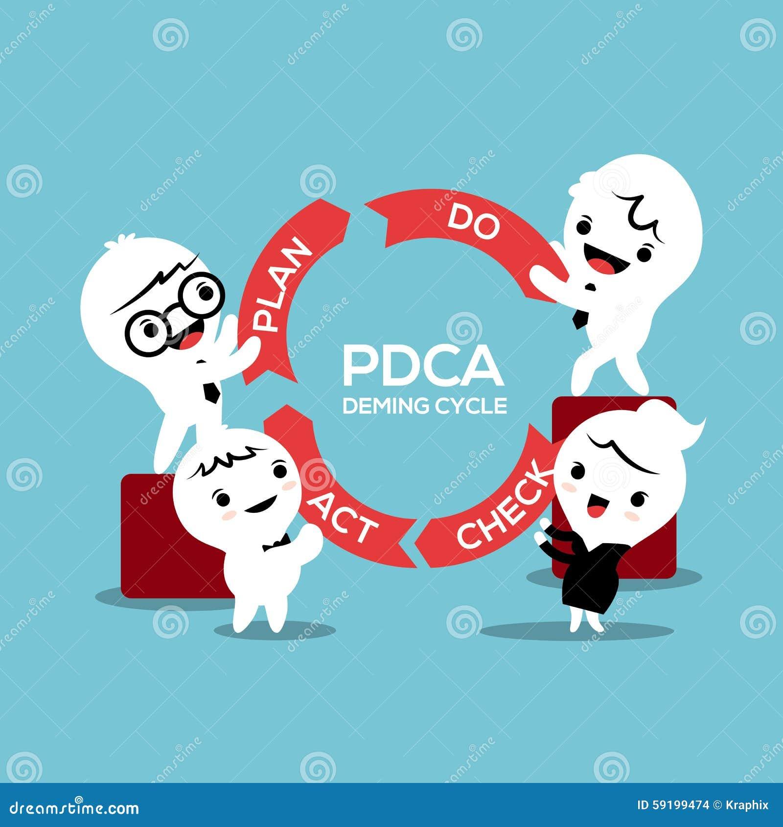 Het plan van bedrijfsprocespdca controleert het concept van de handelingscirkel
