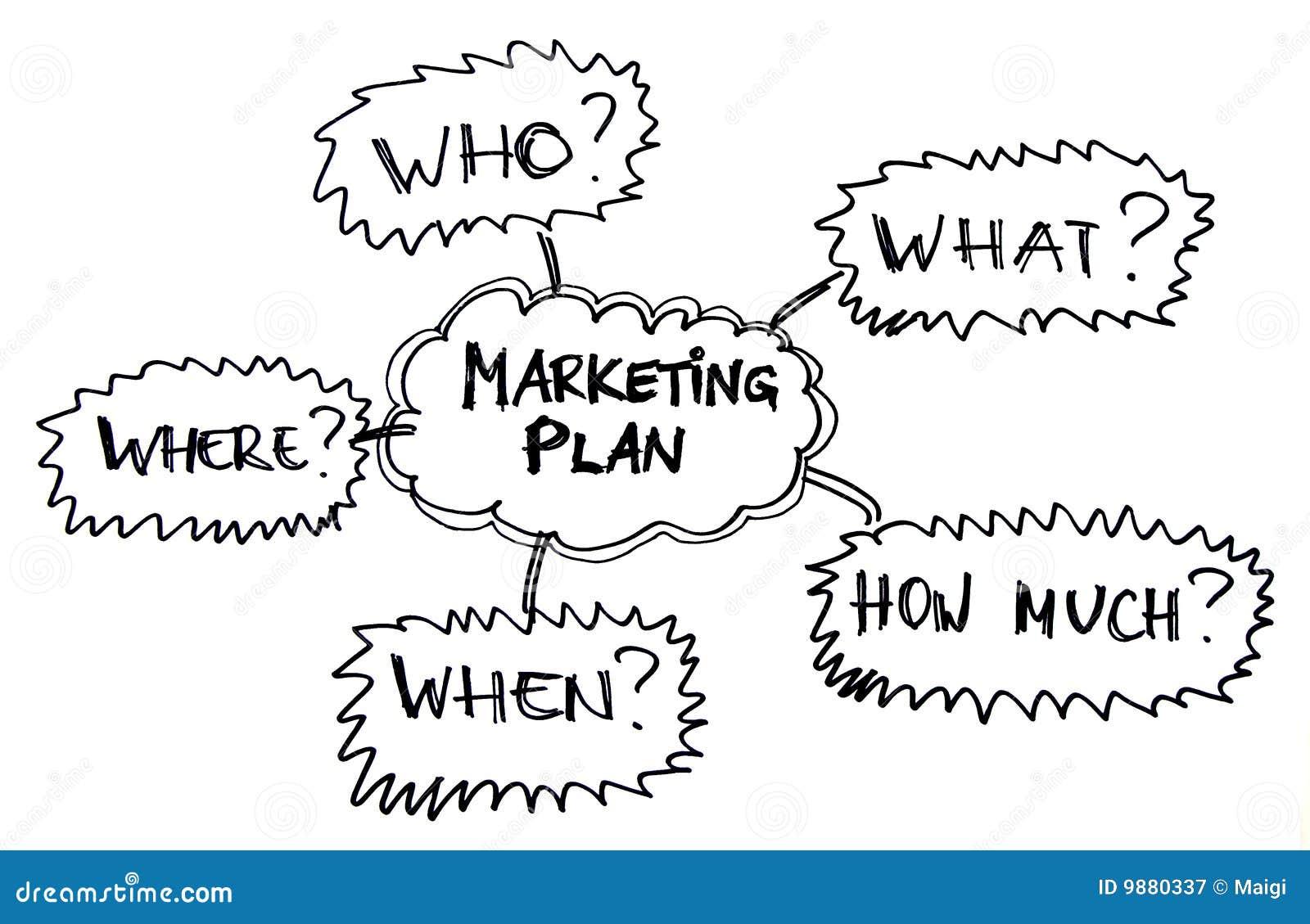 Het plan van de marketing