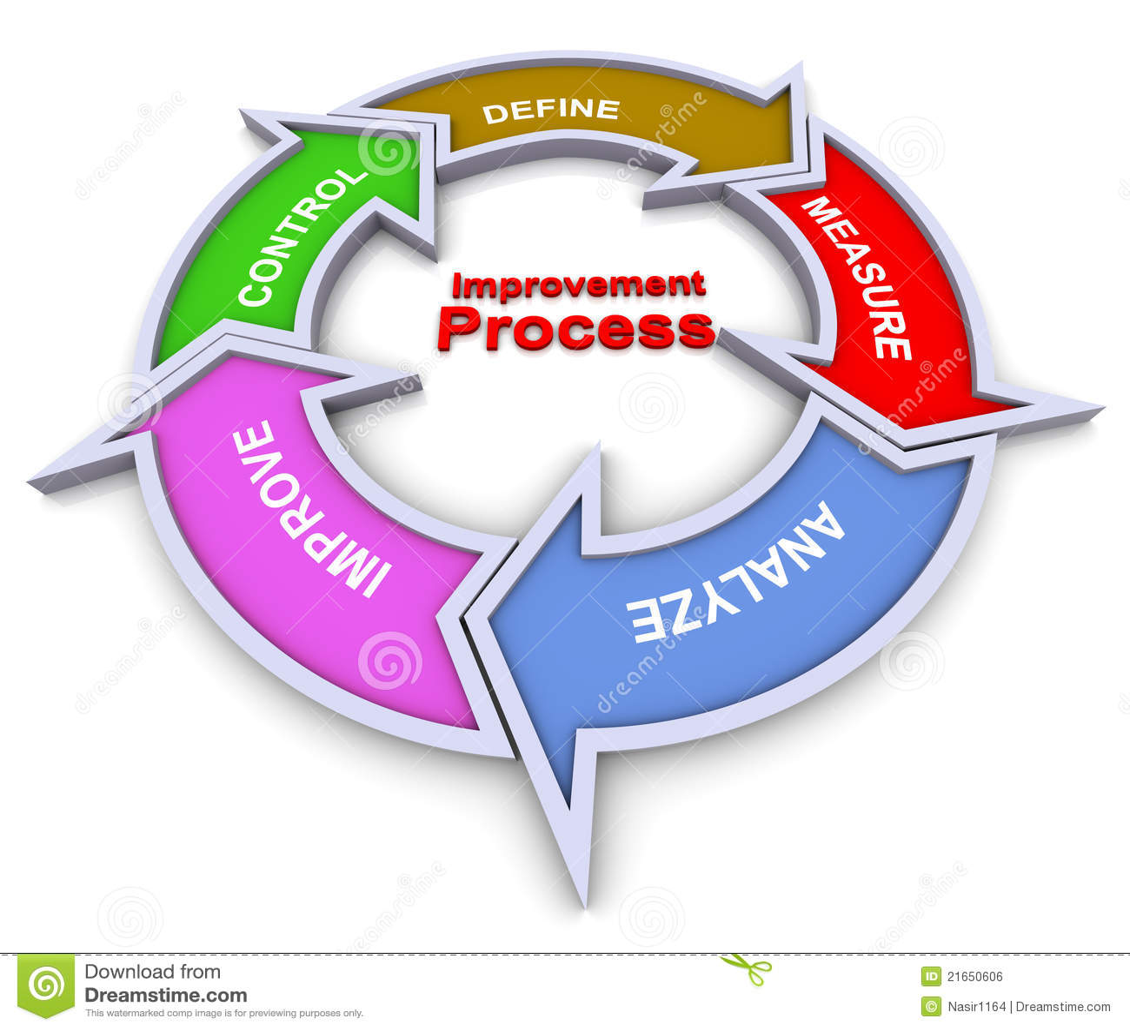 Het processtroomschema van de verbetering