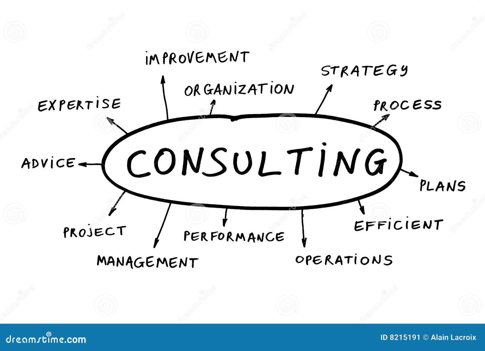 Het raadplegen concept