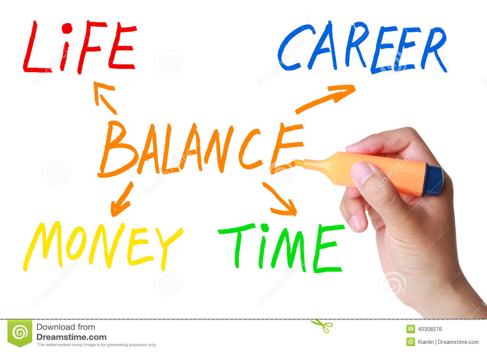 Het saldo van de de carrièretijd van het het levensgeld