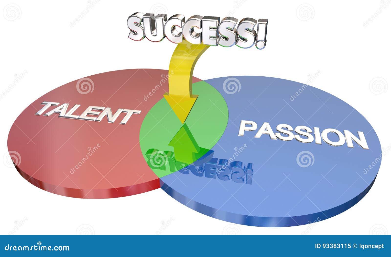 Het talent plus Hartstocht evenaart Succes Venn Diagram