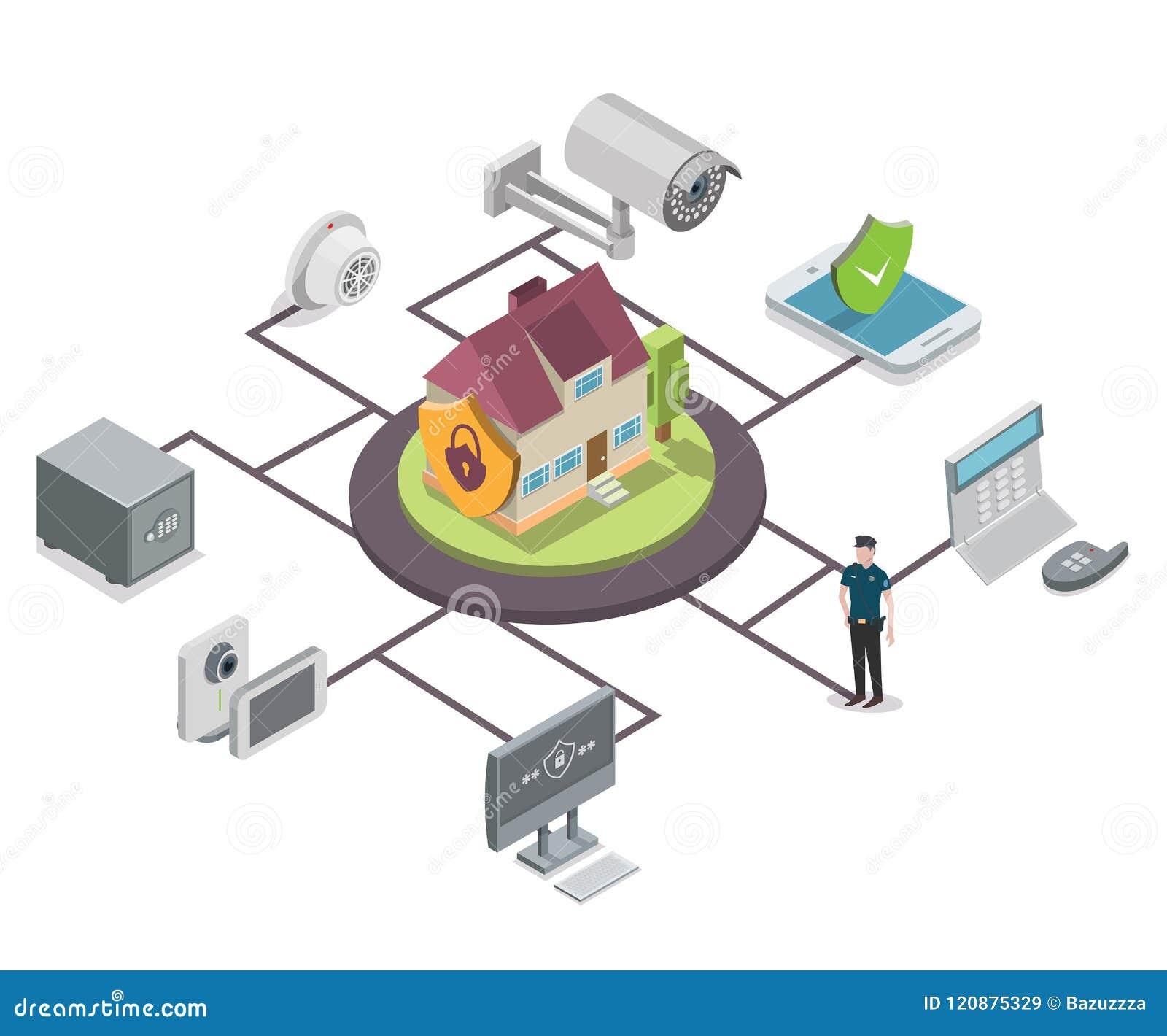 Het vector isometrische stroomschema van de huisveiligheid