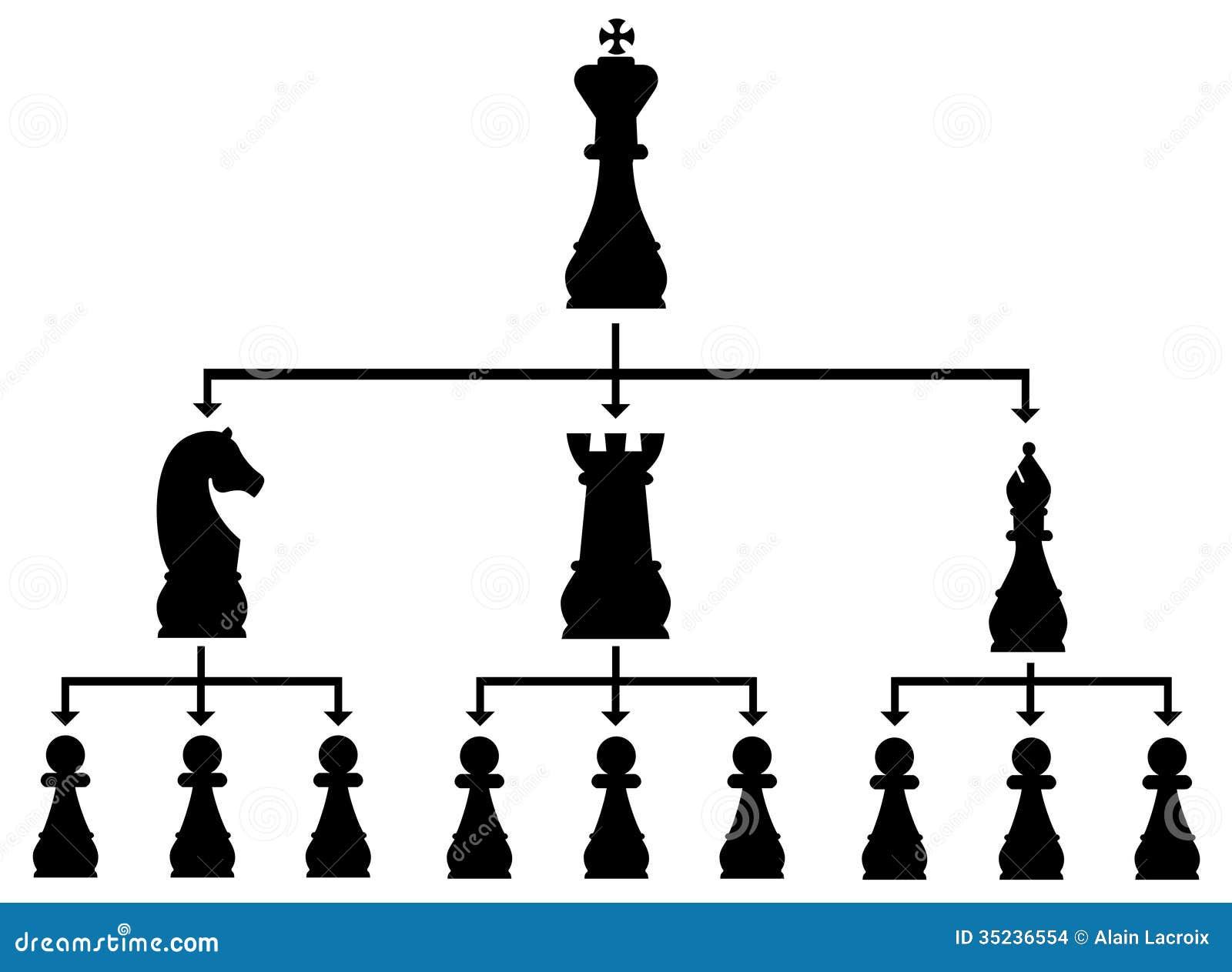 Hiërarchie