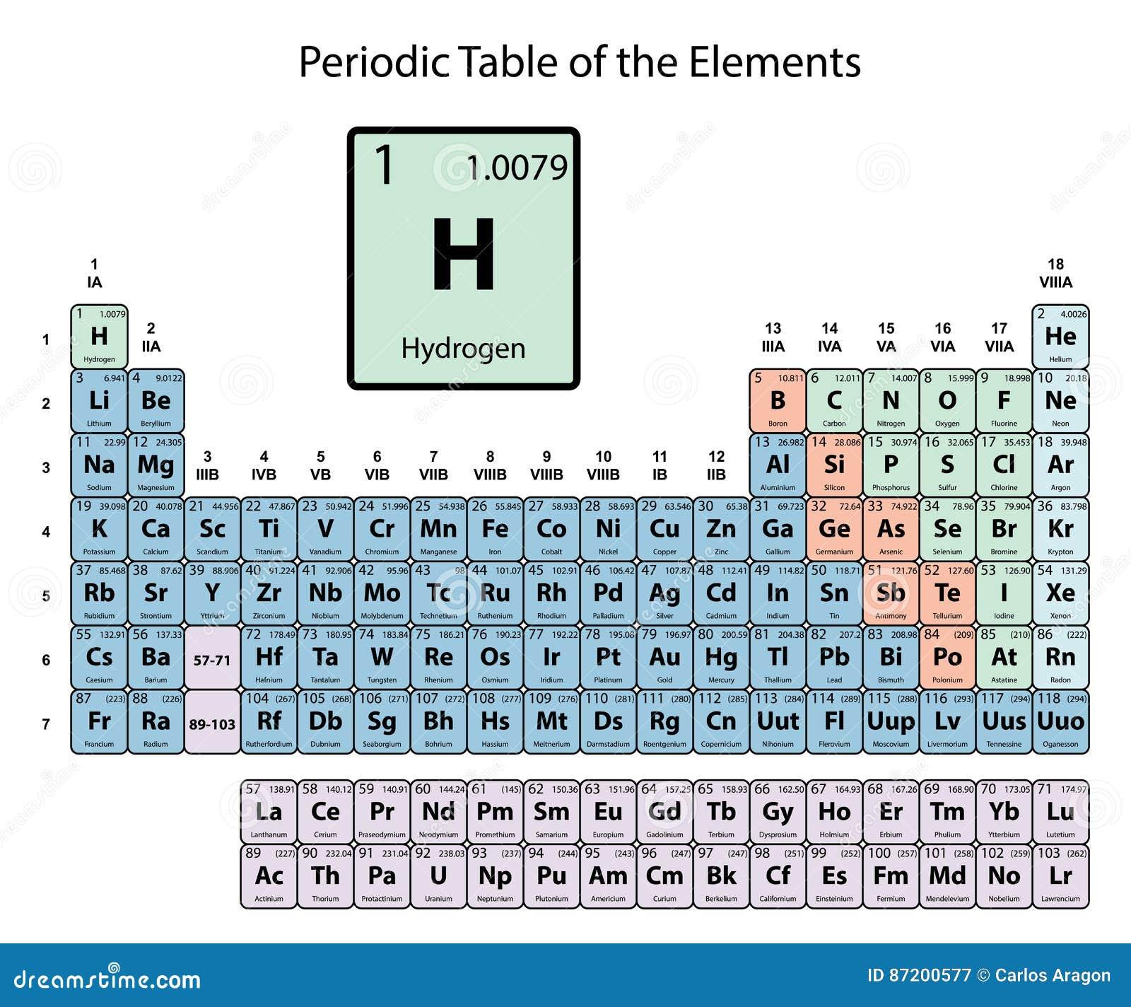 Hidrgeno grande en la tabla peridica de los elementos con nmero hidrgeno grande en la tabla peridica de los elementos con nmero atmico smbolo y el peso con la delimitacin del color en el urtaz Gallery