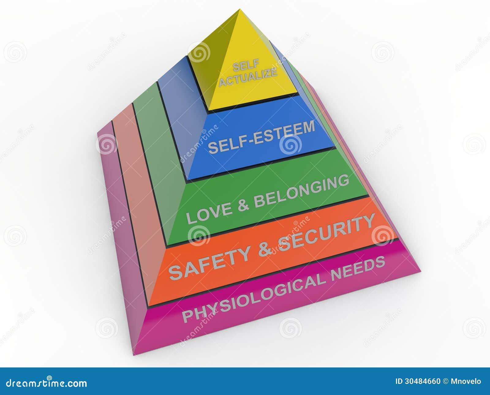 Hierarchie des Bedarfs
