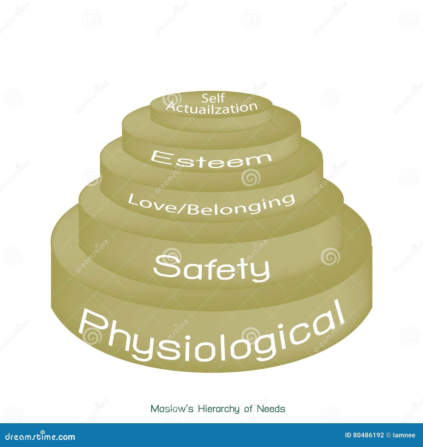 Hierarchie des Bedarfs-Diagramms der menschlichen Motivation
