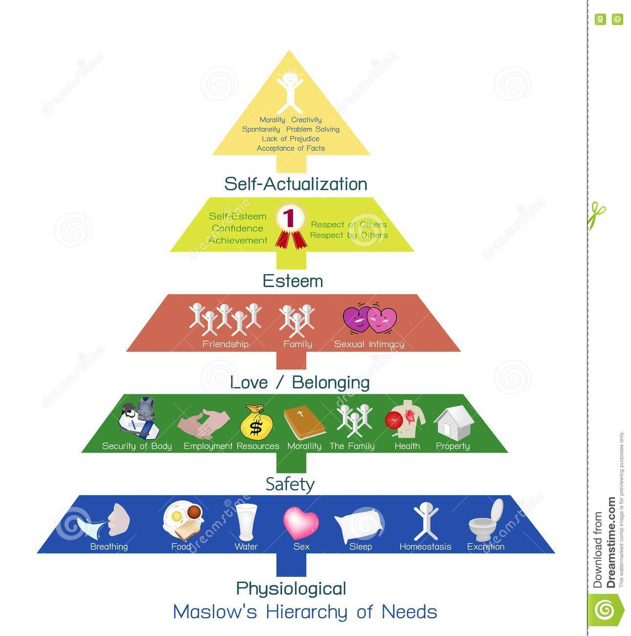 analysis of maslow hierarchy of needs Maslow's hierarchy of needs is often cited as a possible basis for a fuller understanding of the individual's needs, particularly with regard to quality of life the reluctance to use these concepts.