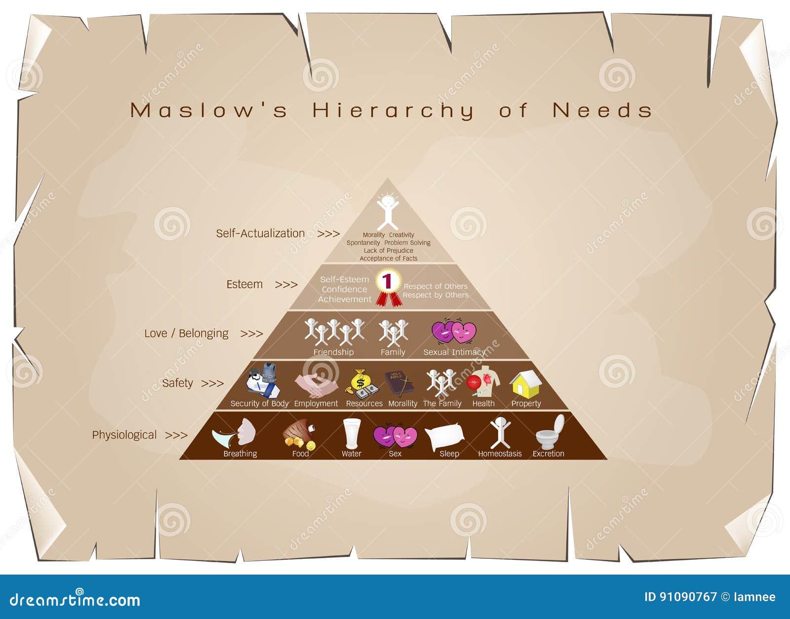 Hierarki av behovsdiagrammet av den mänskliga motivationen