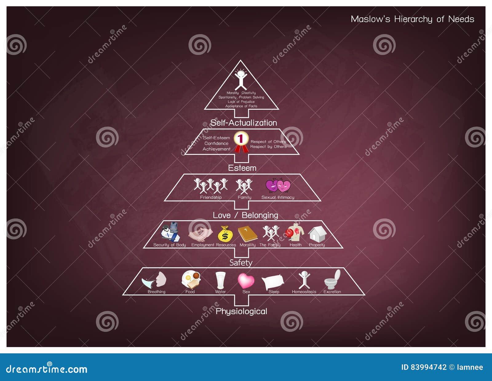 Hierarki av behovsdiagrammet av den mänskliga motivationen på den svart tavlan