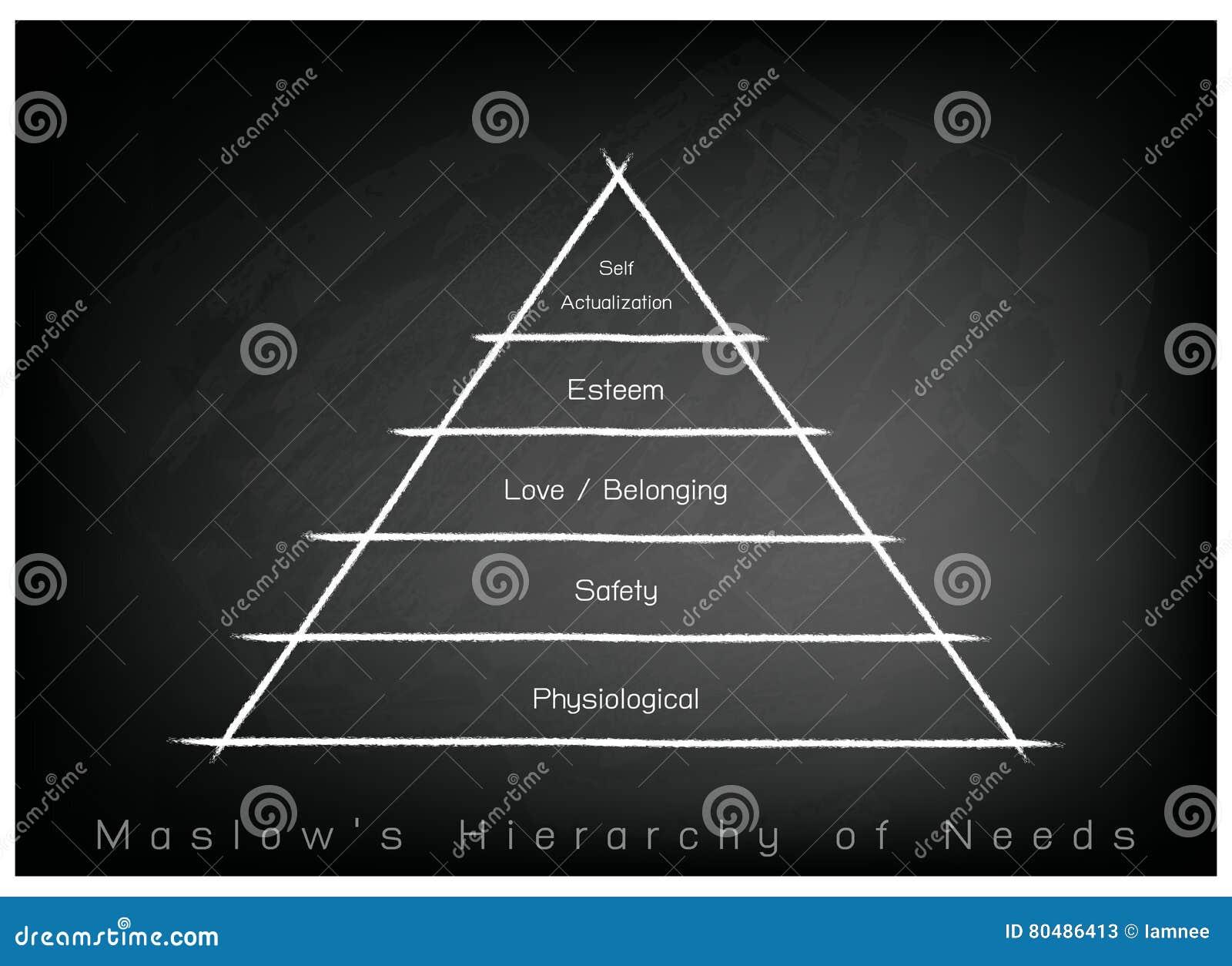Hierarki av behovsdiagrammet av den mänskliga motivationen på svart tavlabakgrund