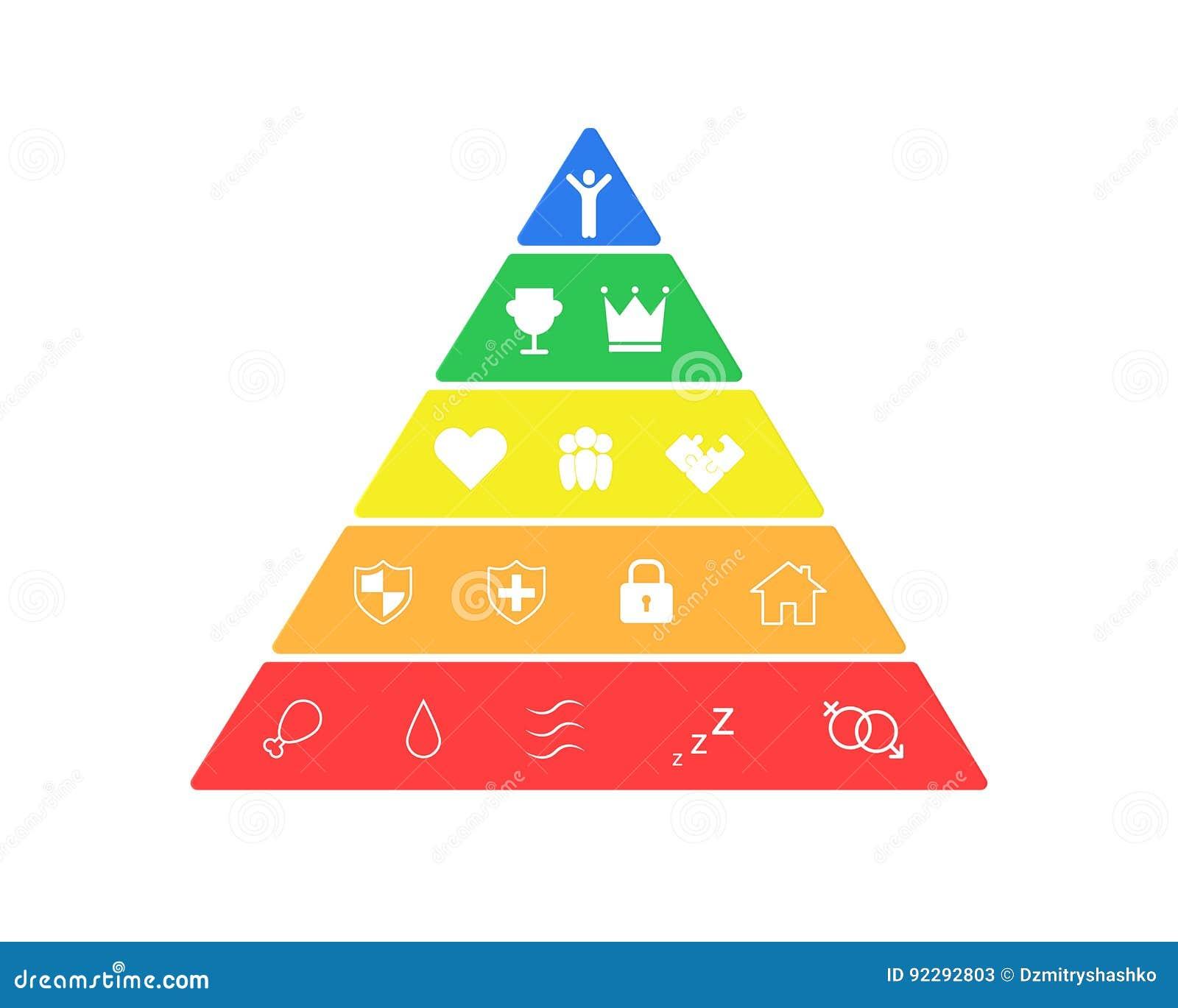 Hierarki av mänskliga behov