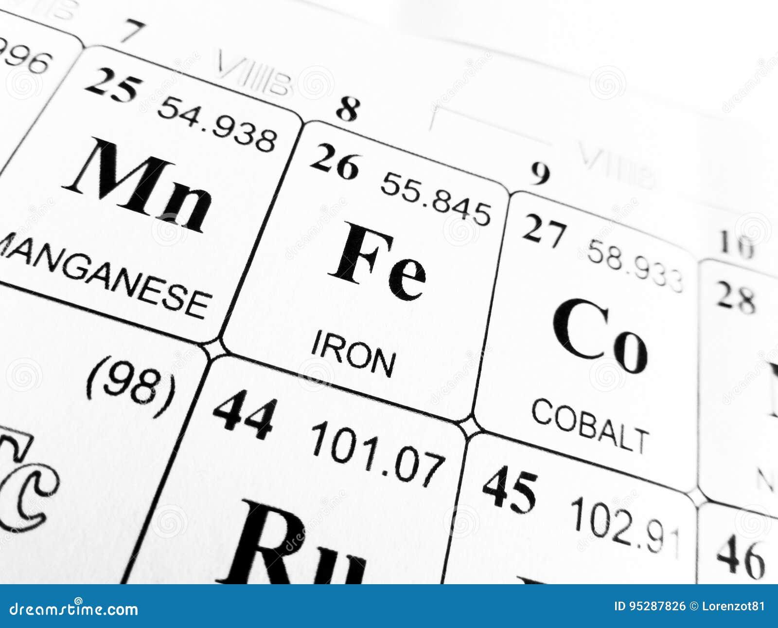hierro en la tabla peridica de los elementos - Tabla Periodica De Los Elementos Hierro