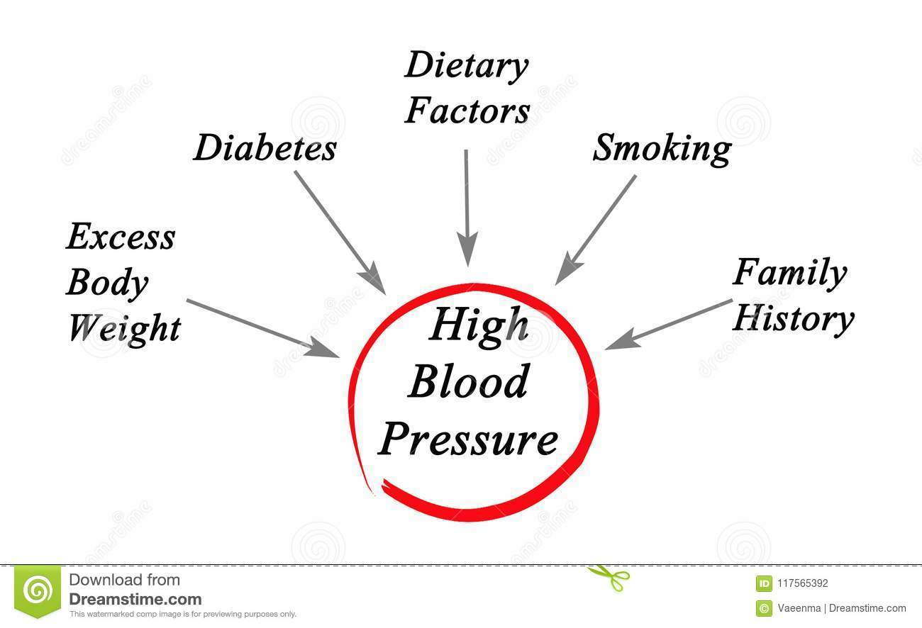 high blood pressure causes what