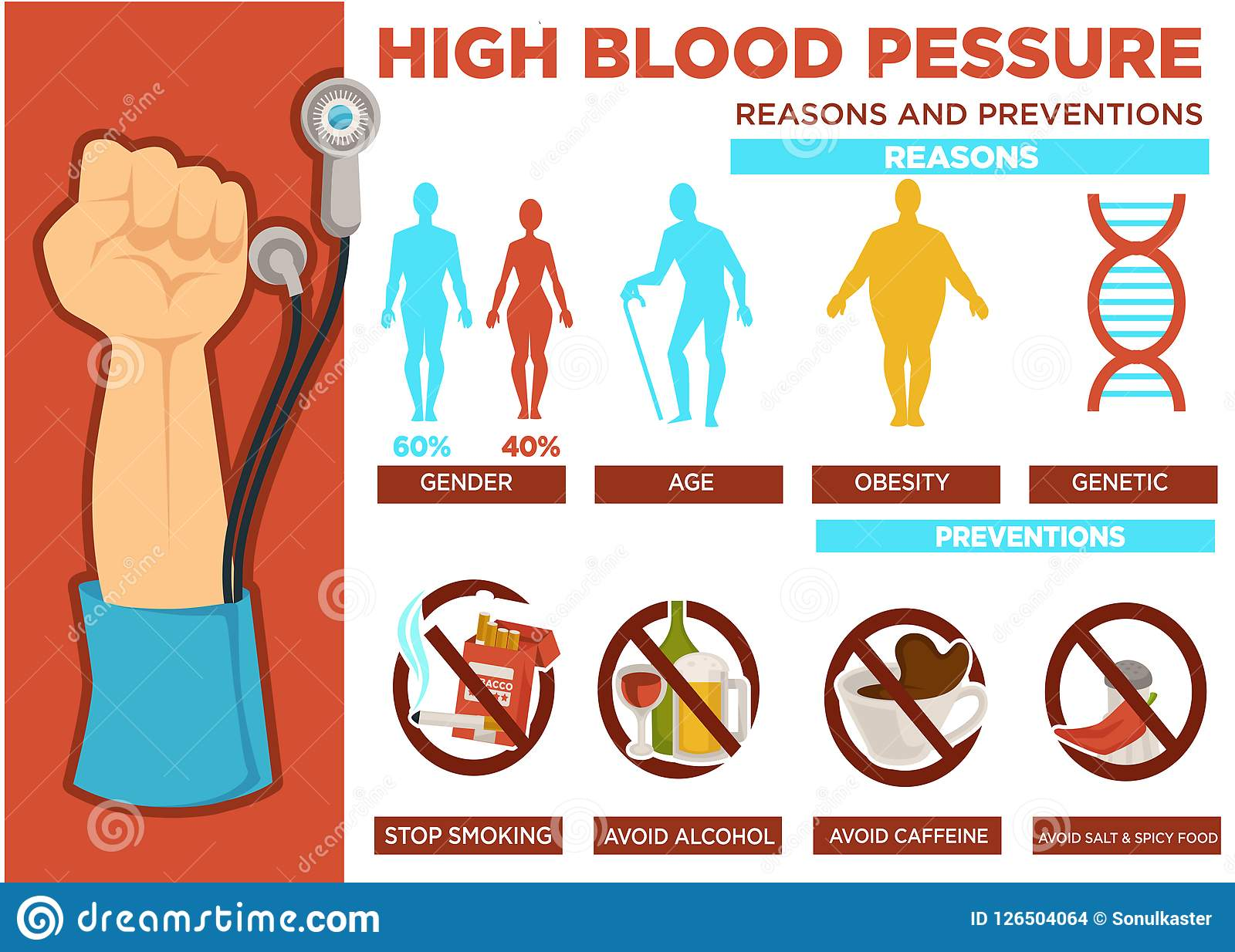 High Blood Pressure Reasons And Prevention Poster Vector Stock Vector Illustration Of Care High 126504064