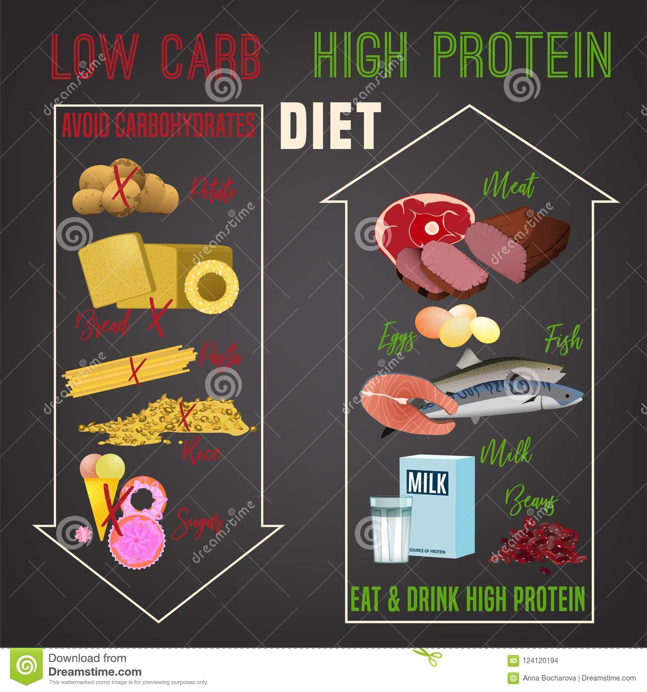eating high protein diet
