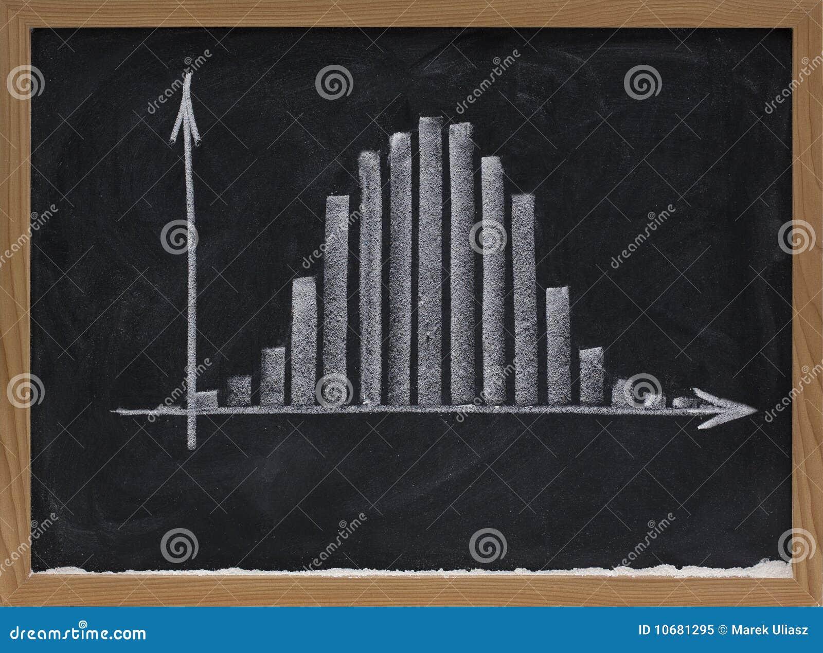 histogramme avec la distribution gaussienne sur le tableau. Black Bedroom Furniture Sets. Home Design Ideas