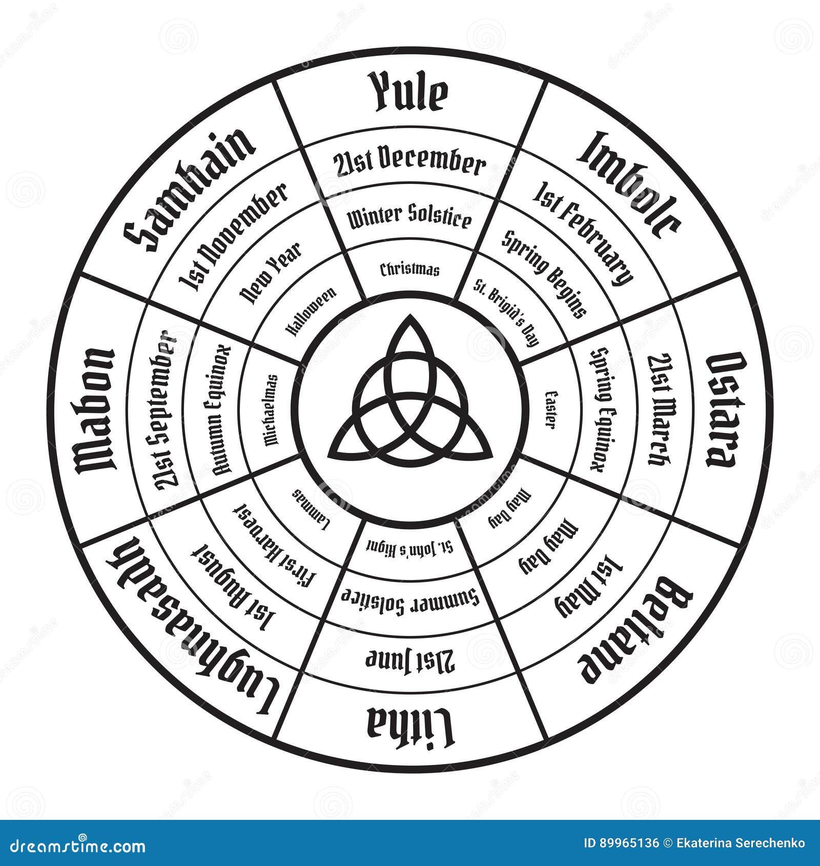 Hjul av årsdiagrammet Wiccan årlig cirkulering