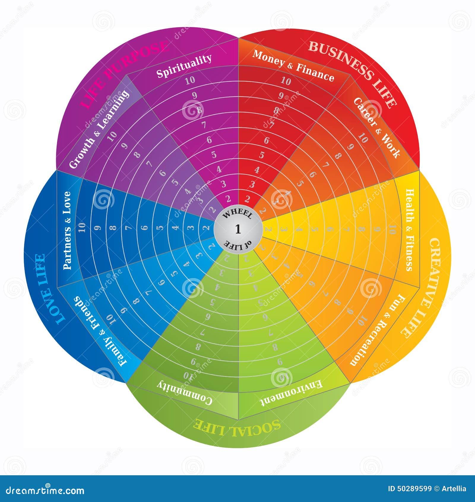 Hjul av liv - diagram - coachninghjälpmedel i regnbågefärger