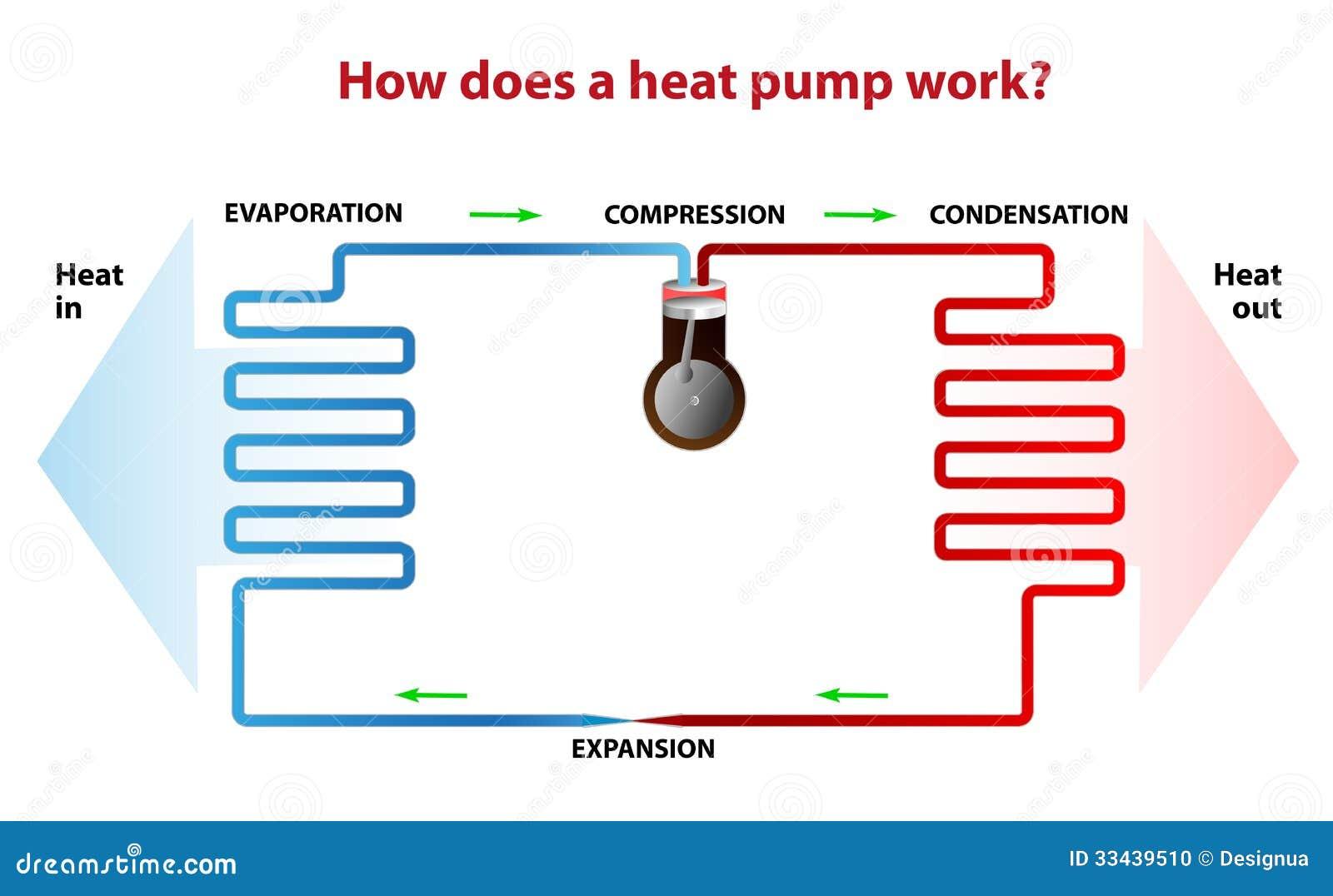 Hoe Werkt Een Warmtepomp Vector Illustratie Illustratie