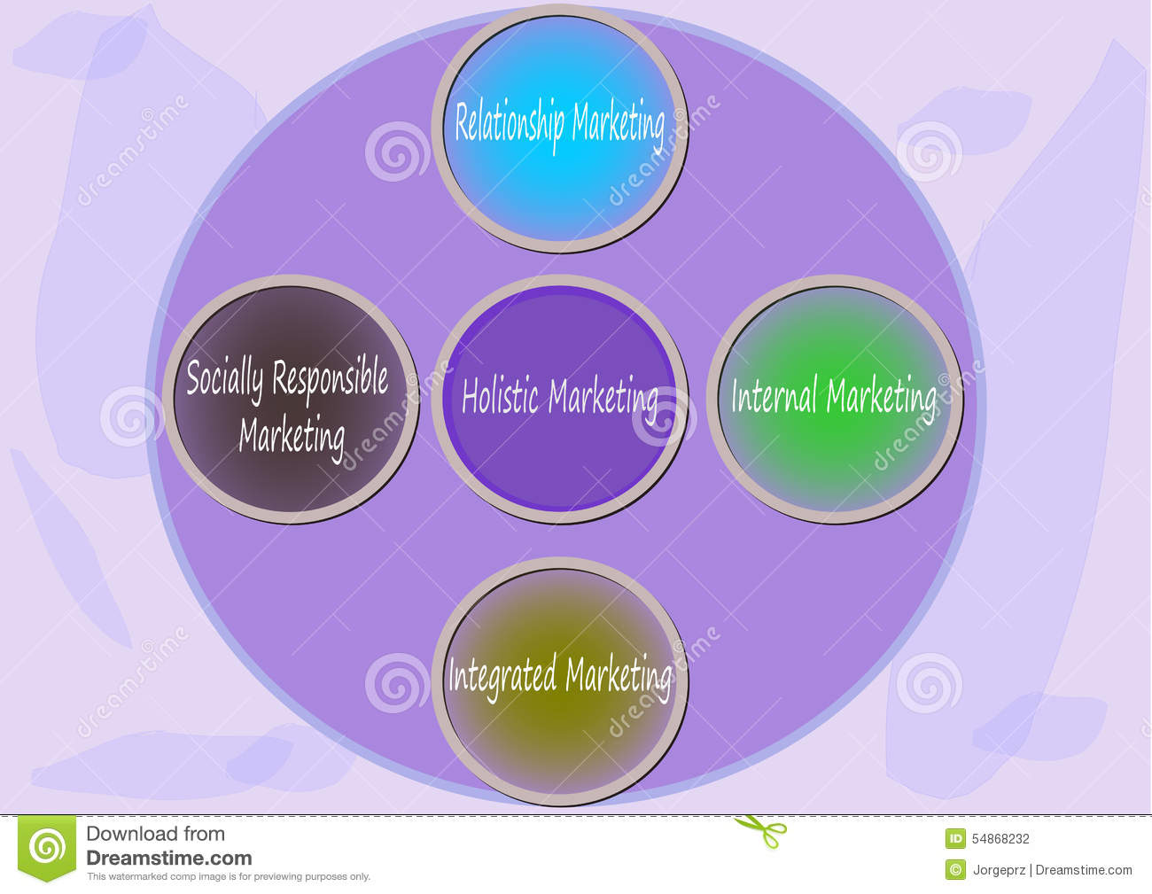 holistic marketing orientation of a firm Remember the concept of 'marketing management orientation' from the book 'principles of marketing' written by 'philip kotler and holistic marketing : bringing everything together posted by david holistic business marketing looks at the whole business system to create a.