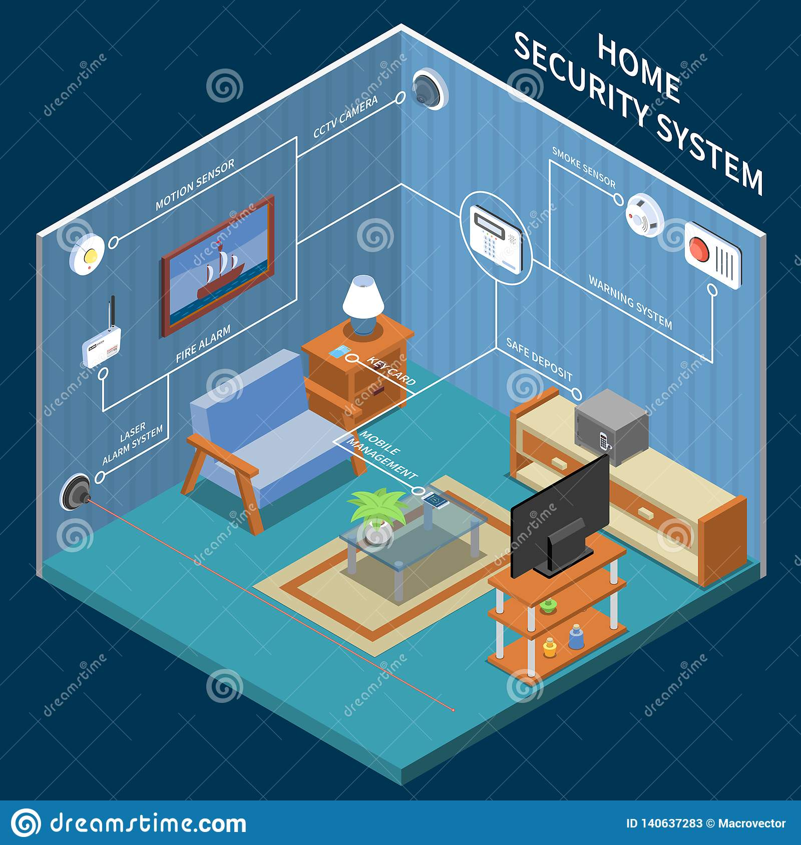 Home Security Isometric Background Stock Vector - Illustration of
