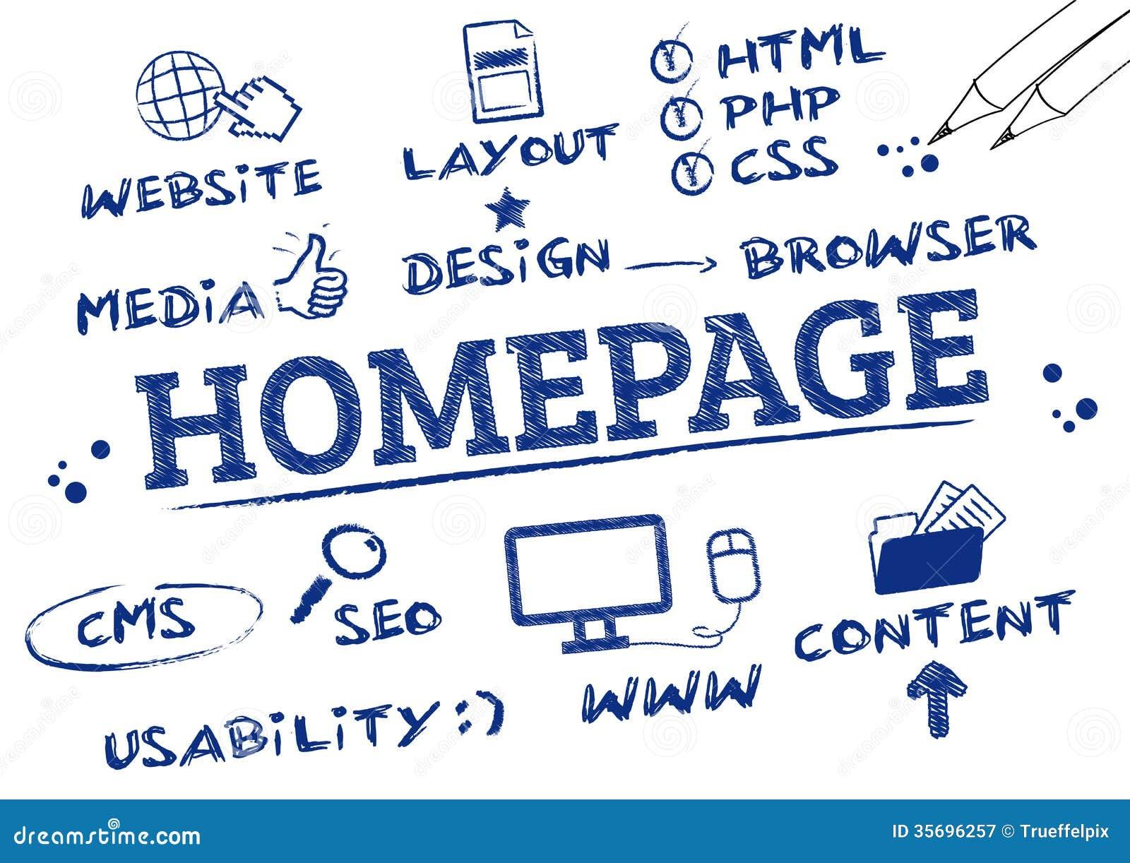 Homepage-Konzept