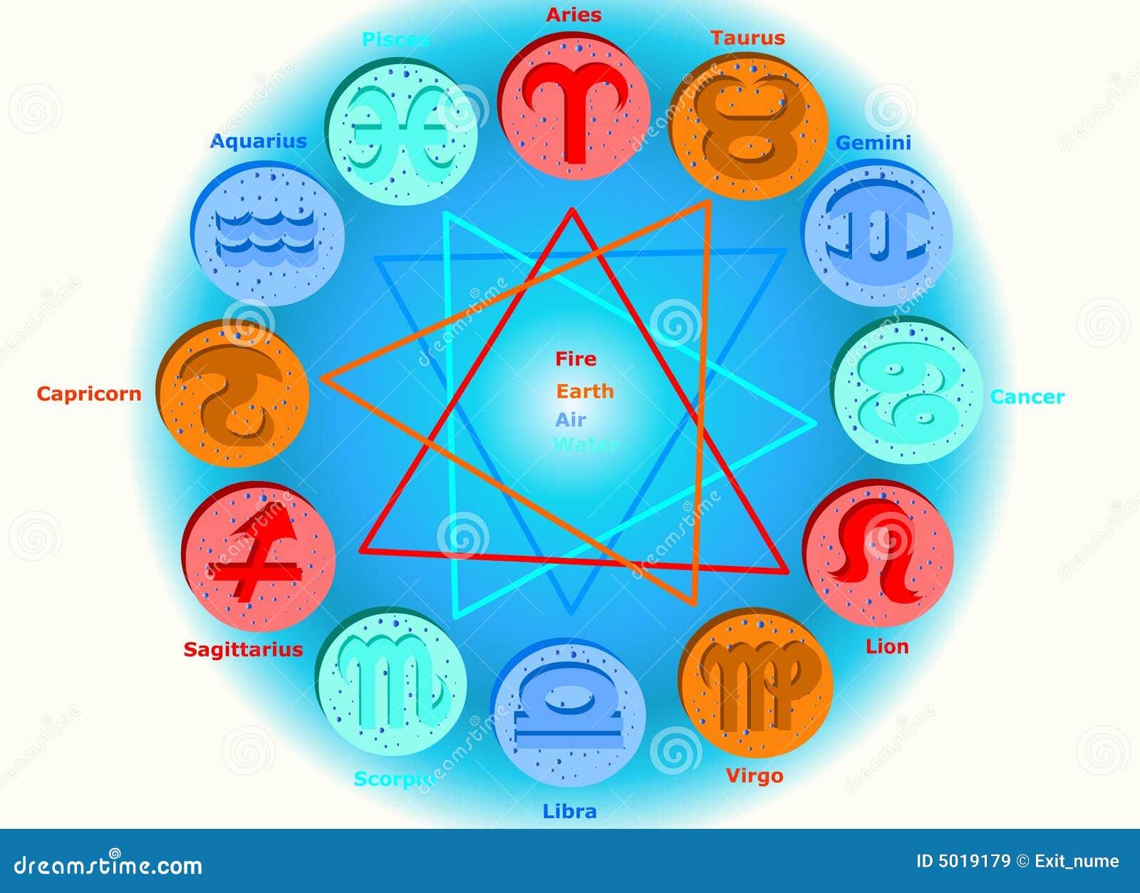 horoscope 12 l ments de signes de zodiaque images libres de droits image 5019179. Black Bedroom Furniture Sets. Home Design Ideas