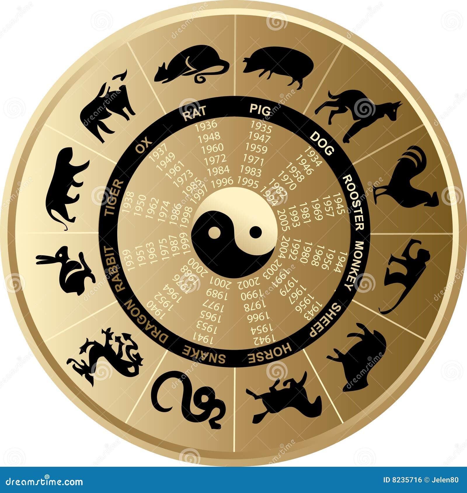 Horoscope chinese
