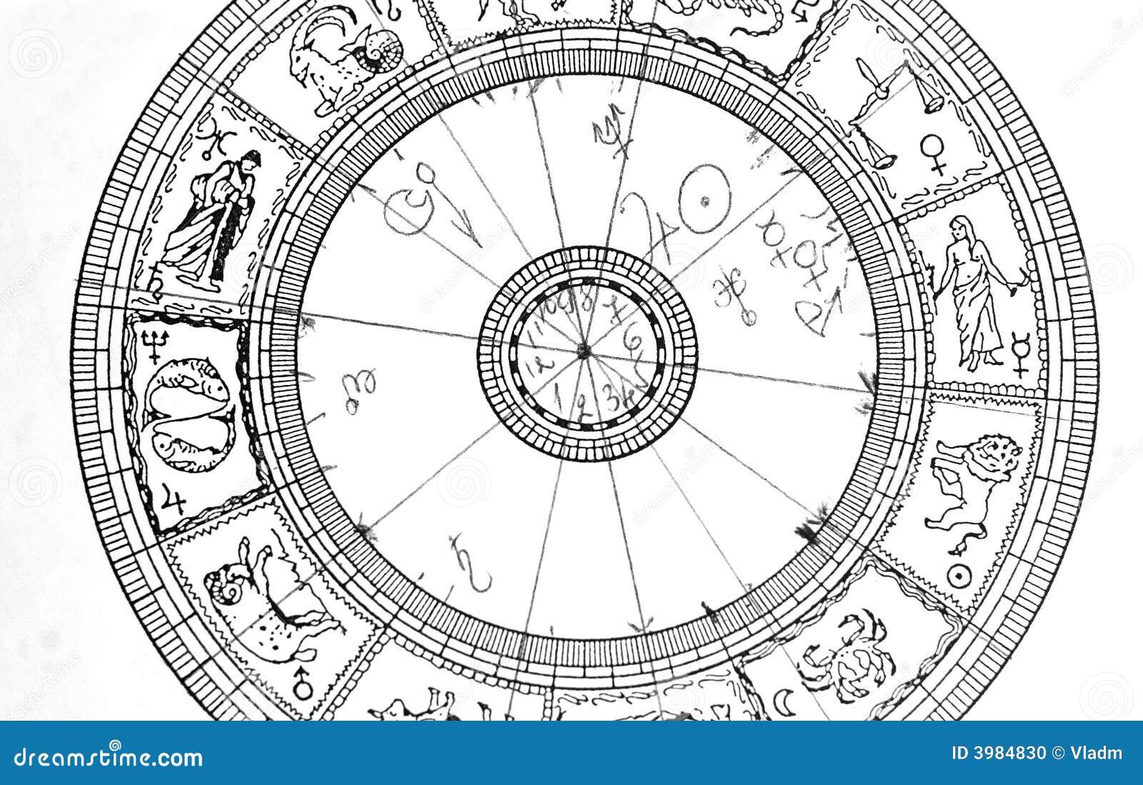 Horoskopraddiagramm