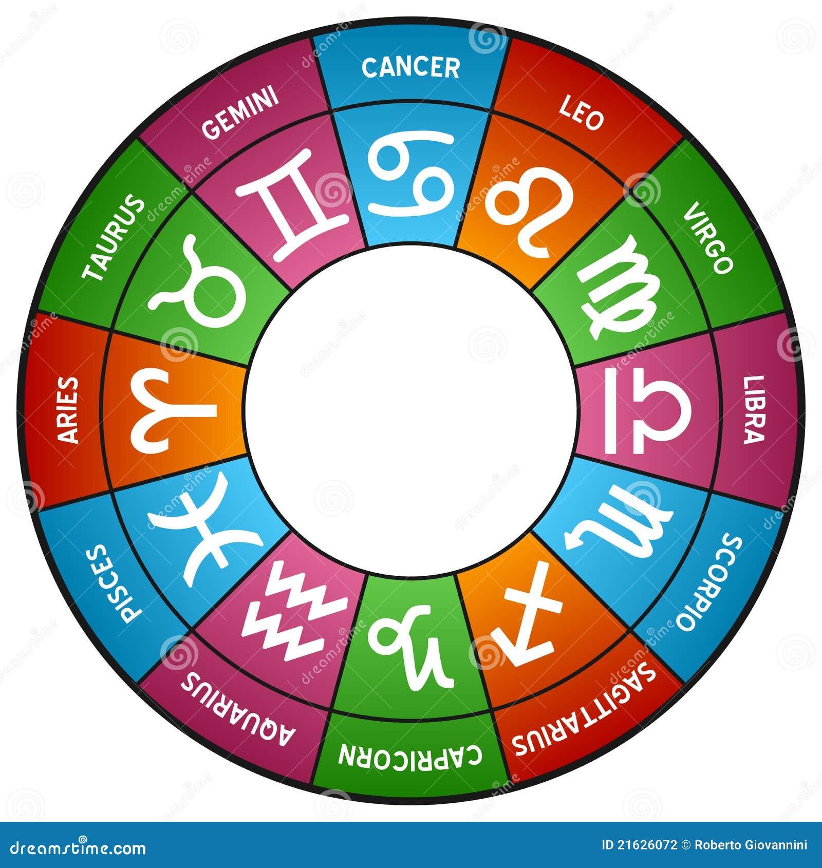 Horoskopu koła zodiak