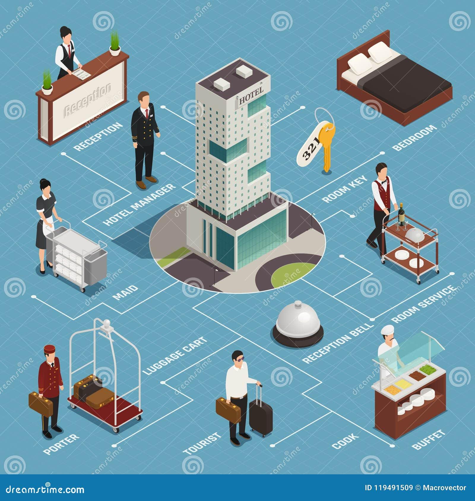Hotel Service Isometric Flowchart
