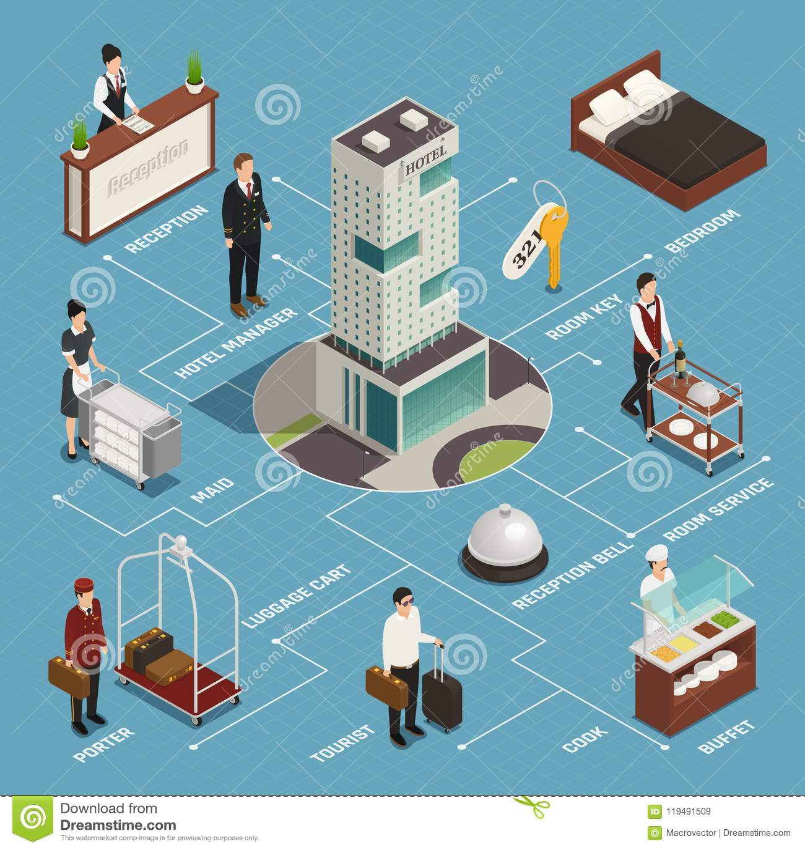 Hotelowej usługa Isometric Flowchart