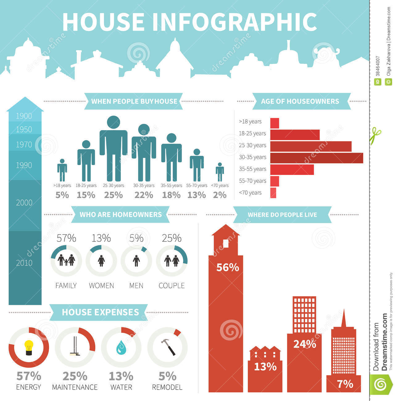 House infographic elements royalty free stock photography Free eps editor