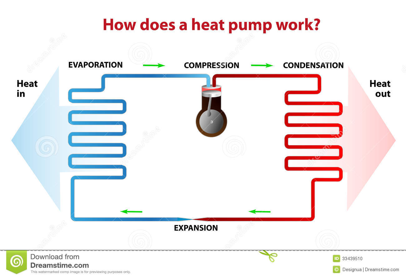 How Does A Heat Pump Work Stock Vector Illustration Of