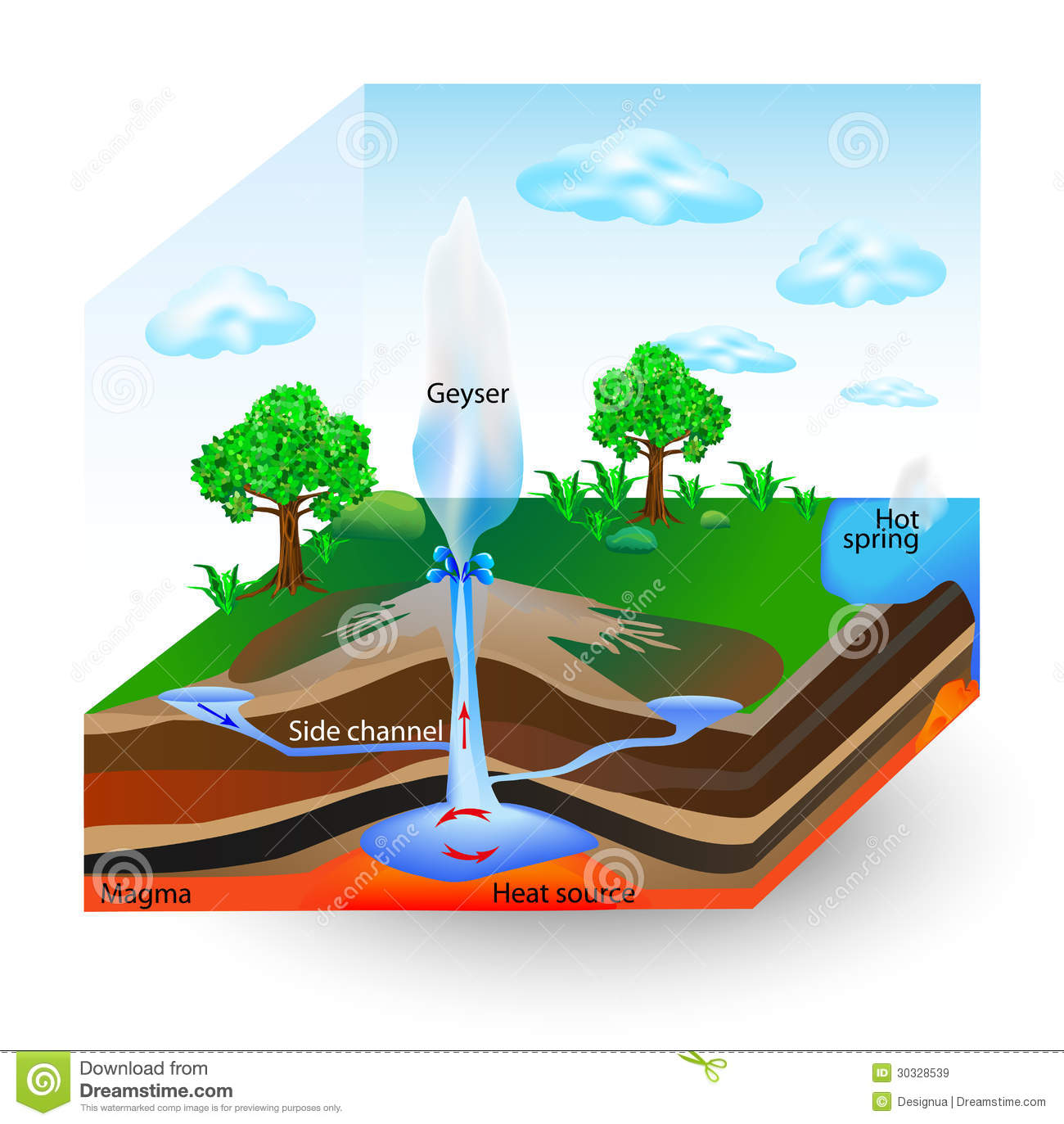 How Geysers Work Vector Diagram Stock Vector Illustration Of