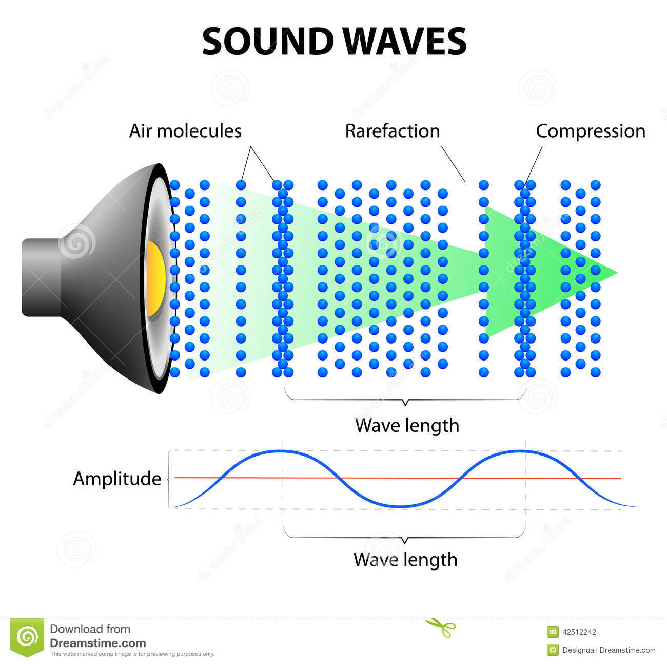sounds and waves that surrounds us all the time The time it takes for the sound to decrease to 1/1000th of its original pressure (or a decrease in level by 60db) if its time is too long, sounds become muddled because the reflected sounds persist for too long it it's short, music sounds dead and it becomes more difficult to produce high-intensity sounds.