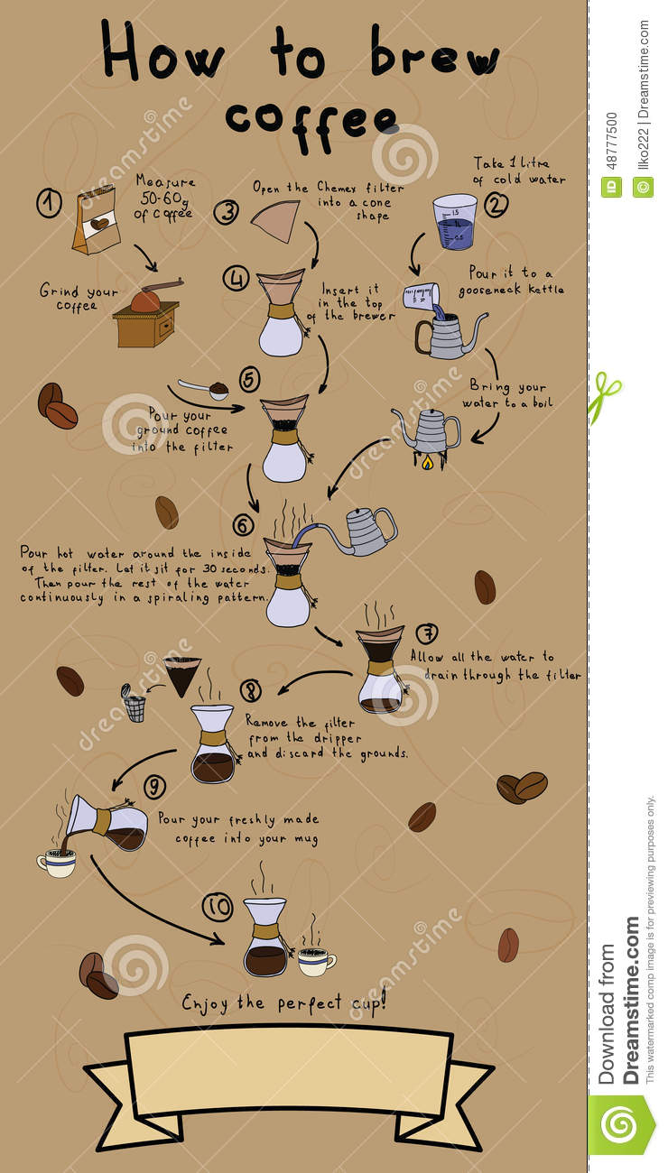 How To Brew Coffee In A Chemex Stock Illustration Image