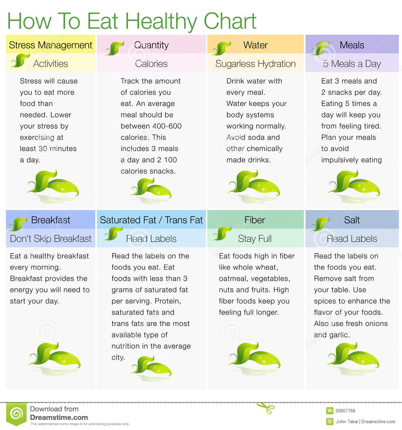 how to eat healthy A healthy diet can help people be strong and active, manage their weight, and  lower their risk for certain diseases share this guide to help people eat healthy.
